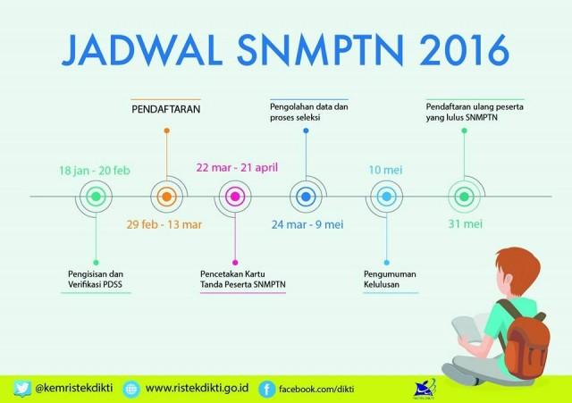 Jadwal PDSS Siswa 2016 Paling Lambat Sabtu, Jika Telat Siswa Tak Bisa Ikut SNMPTN